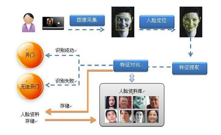 人脸识别人行通道闸机系统解决方案